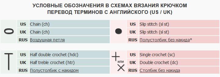 Перевод схем на русский язык